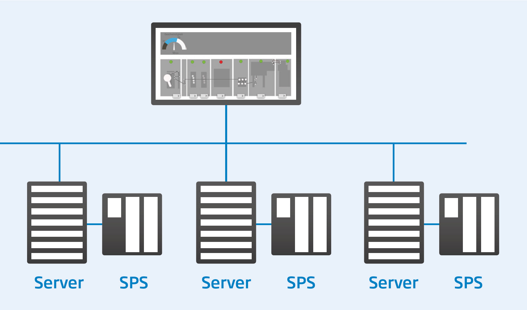Multi-Server: One Client related to several Servers and SPSs