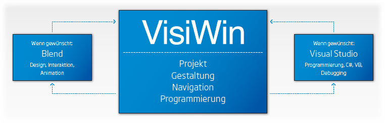 Visual Studio and Blend – Integration VisiWin